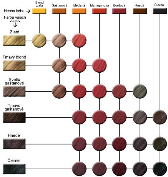 vzorkovnk farebnch odtieov prkovch farieb henn colorkpi - Henne Color Acajou